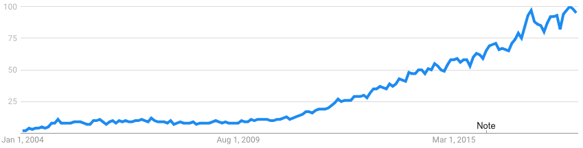 "Google Trend: ""markdown"""